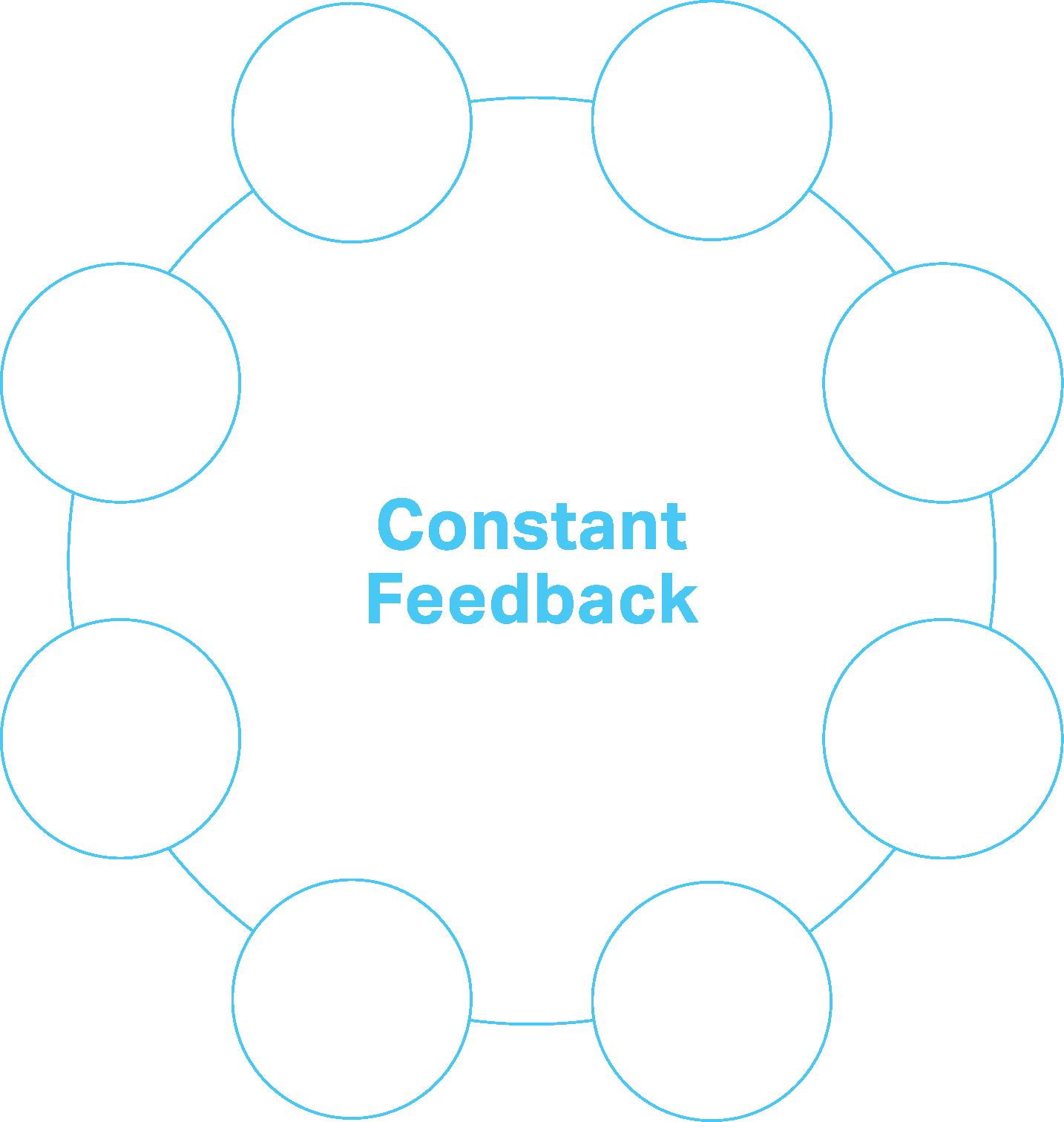 Constant Feedback Diagram